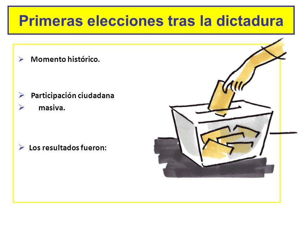 Primeras elecciones tras la dictadura