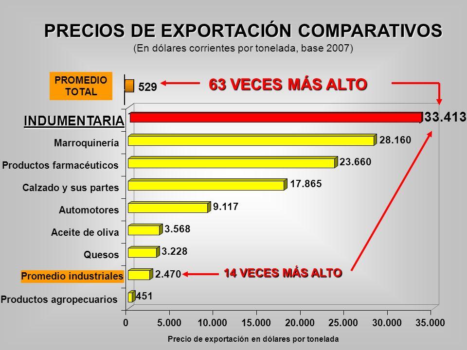 PRECIOS DE EXPORTACIÓN COMPARATIVOS (En dólares corrientes por tonelada, base 2007)