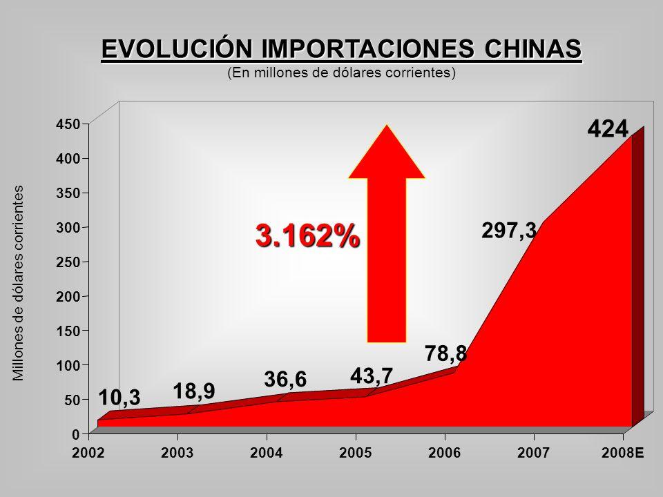 EVOLUCIÓN IMPORTACIONES CHINAS
