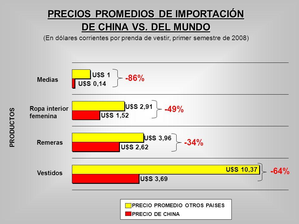 PRECIOS PROMEDIOS DE IMPORTACIÓN