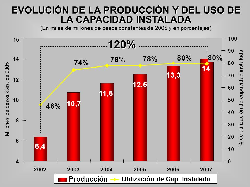 EVOLUCIÓN DE LA PRODUCCIÓN Y DEL USO DE LA CAPACIDAD INSTALADA