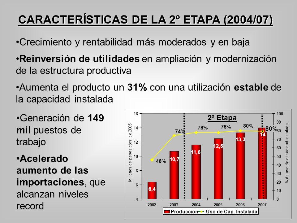 CARACTERÍSTICAS DE LA 2º ETAPA (2004/07)