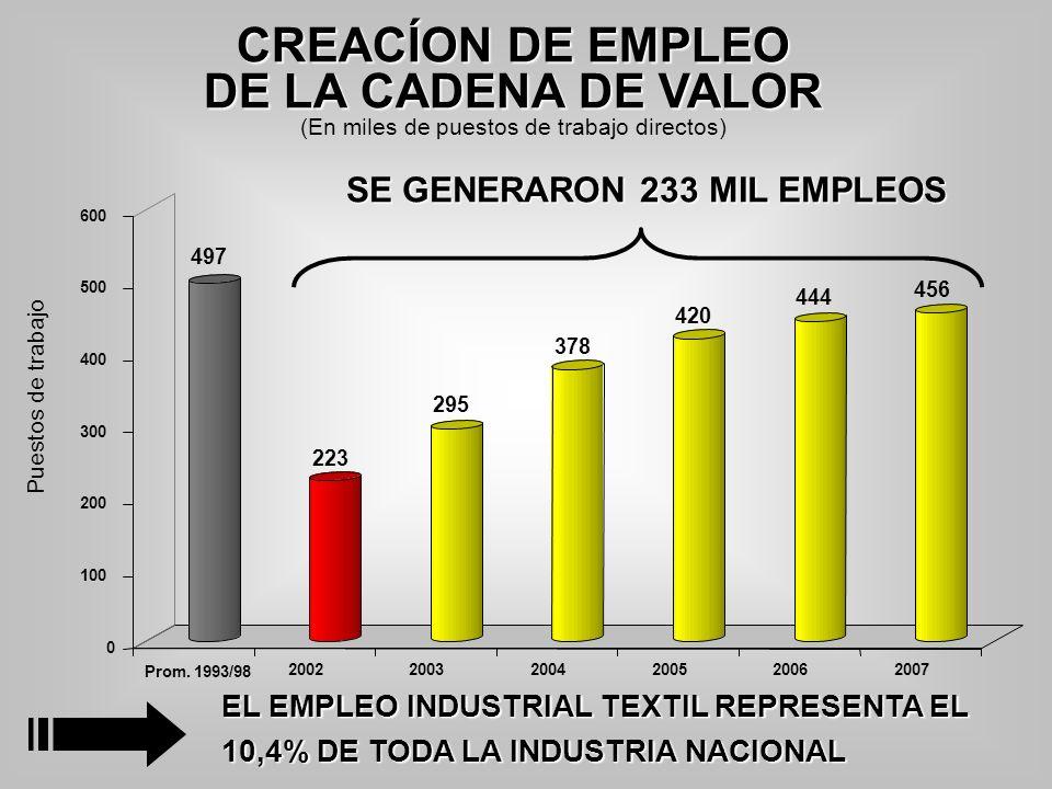 (En miles de puestos de trabajo directos)