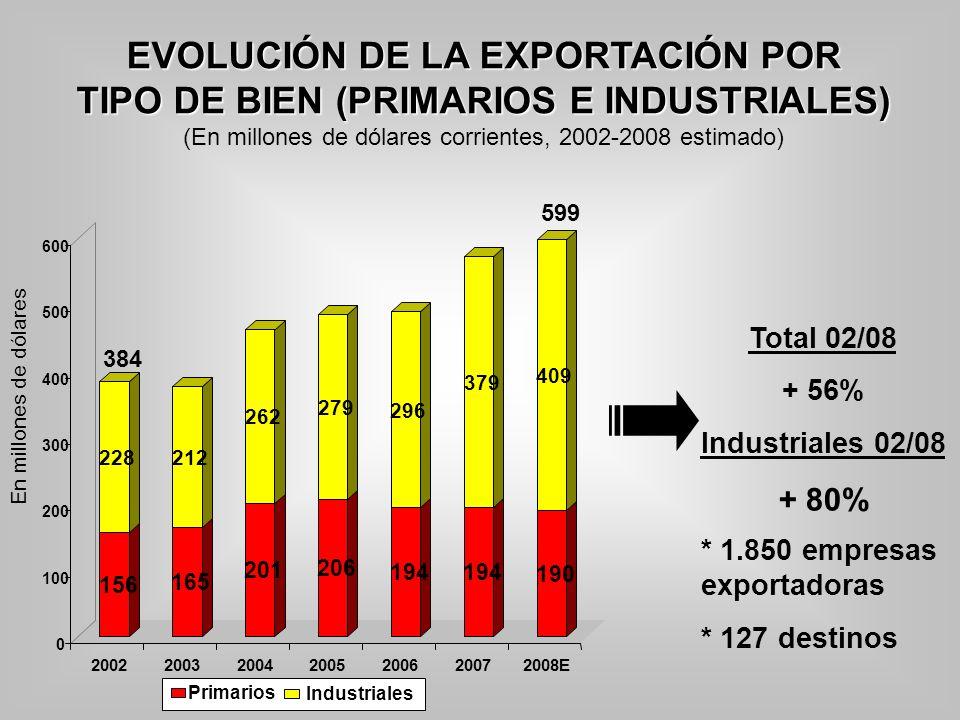 EVOLUCIÓN DE LA EXPORTACIÓN POR