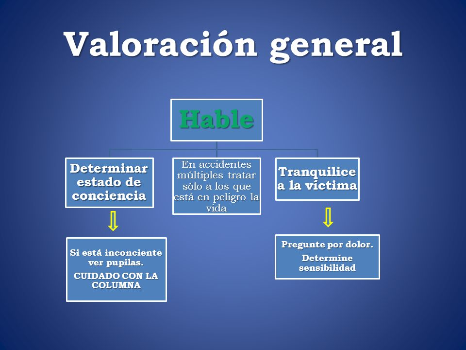 Valoración general Hable Determinar estado de conciencia