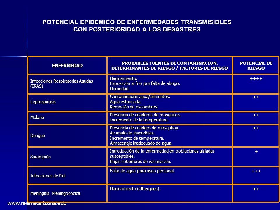 POTENCIAL EPIDEMICO DE ENFERMEDADES TRANSMISIBLES CON POSTERIORIDAD A LOS DESASTRES