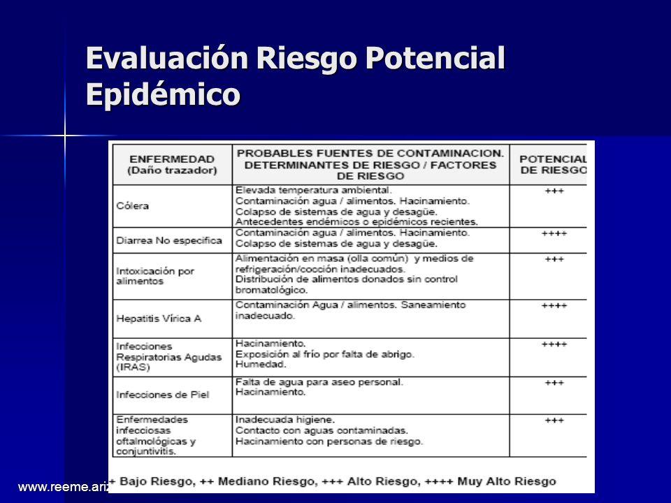Evaluación Riesgo Potencial Epidémico