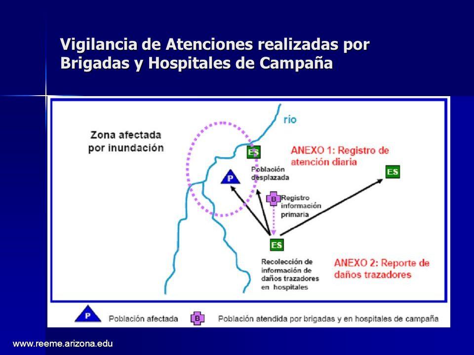 Vigilancia de Atenciones realizadas por Brigadas y Hospitales de Campaña
