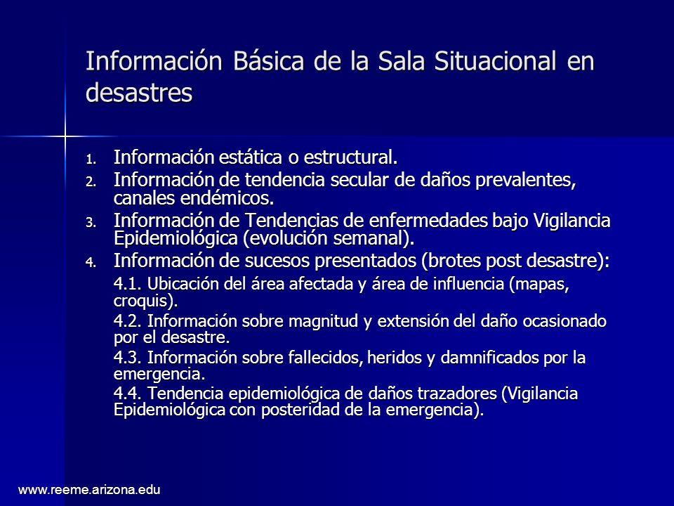 Información Básica de la Sala Situacional en desastres