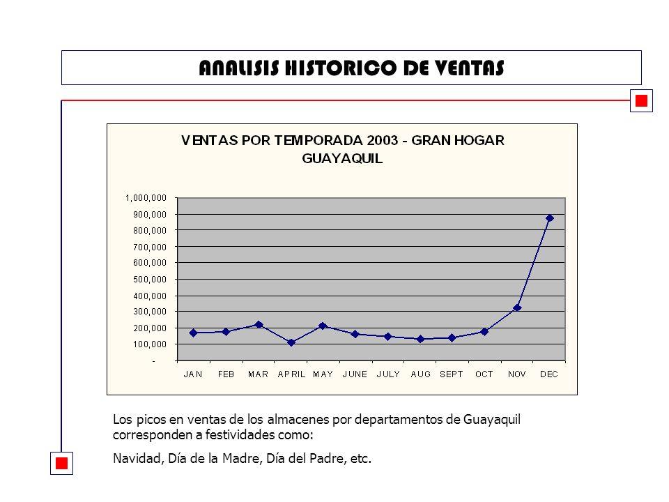 ANALISIS HISTORICO DE VENTAS