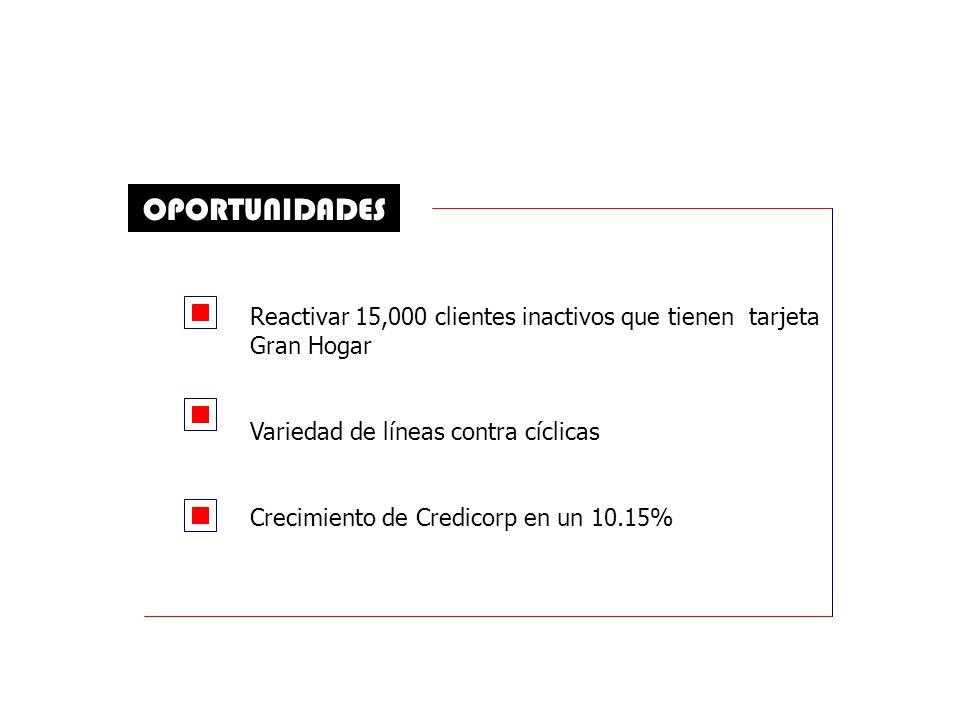 OPORTUNIDADES Reactivar 15,000 clientes inactivos que tienen tarjeta Gran Hogar. Variedad de líneas contra cíclicas.