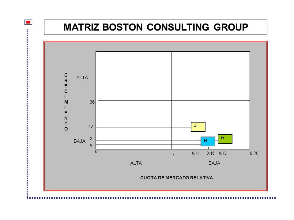MATRIZ BOSTON CONSULTING GROUP CUOTA DE MERCADO RELATIVA