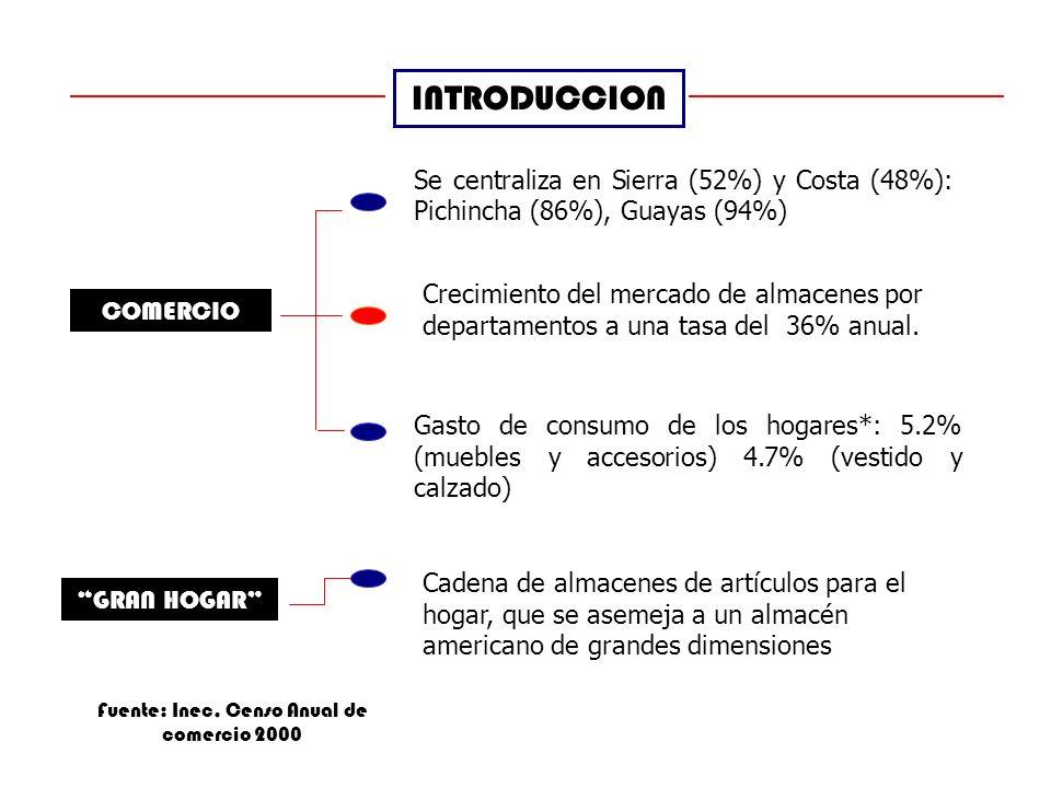 Fuente: Inec, Censo Anual de comercio 2000