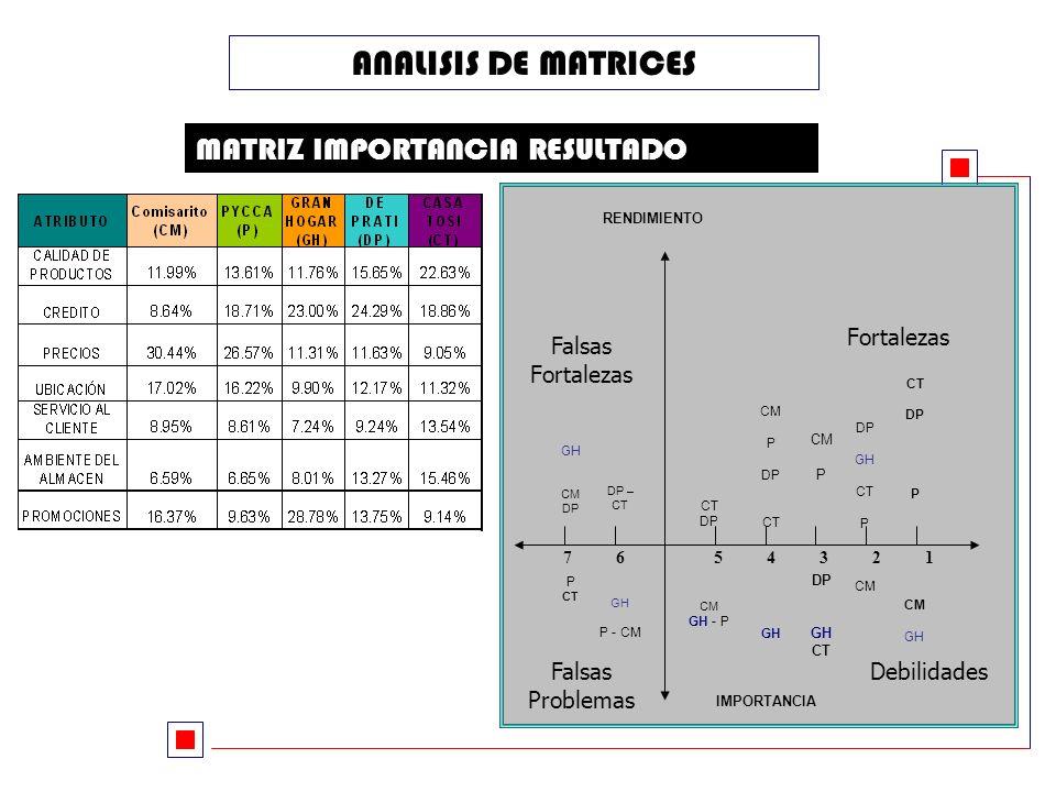 ANALISIS DE MATRICES MATRIZ IMPORTANCIA RESULTADO Fortalezas