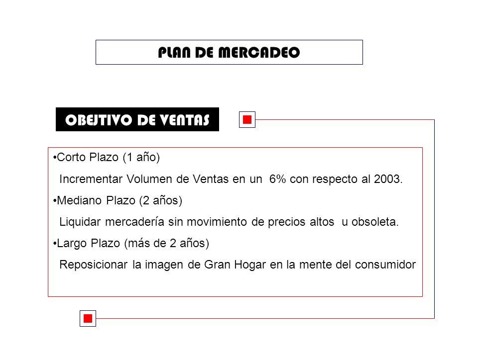 PLAN DE MERCADEO OBEJTIVO DE VENTAS Corto Plazo (1 año)