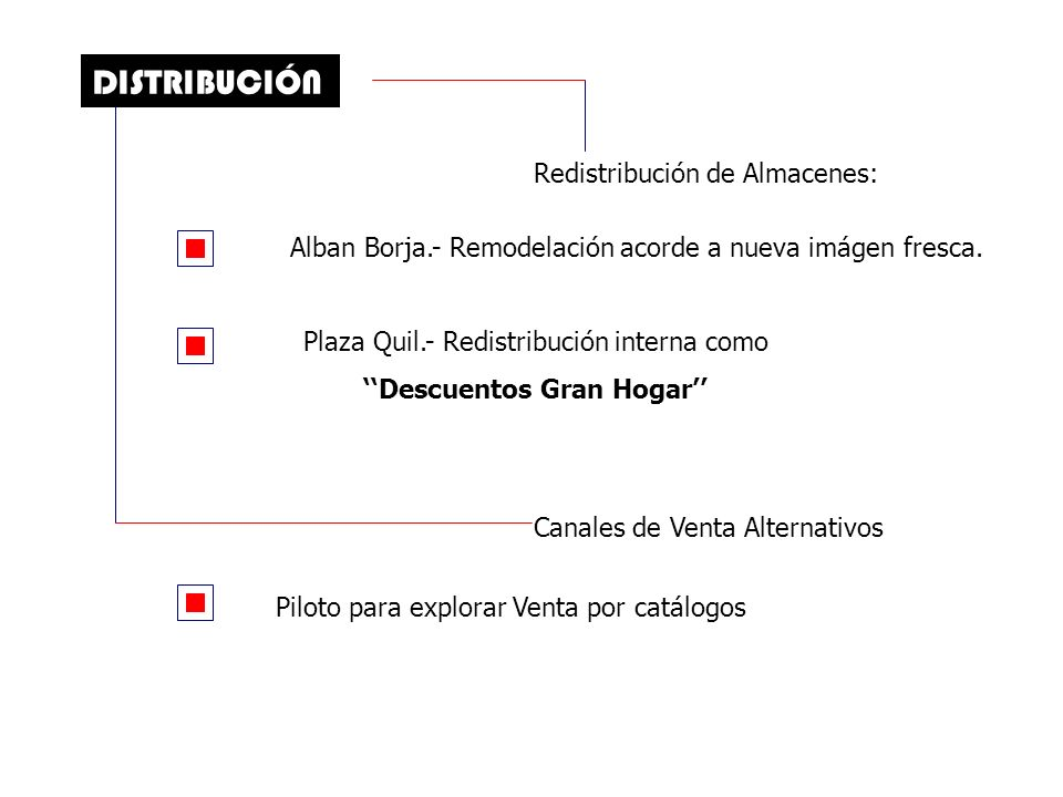 DISTRIBUCIÓN Redistribución de Almacenes: