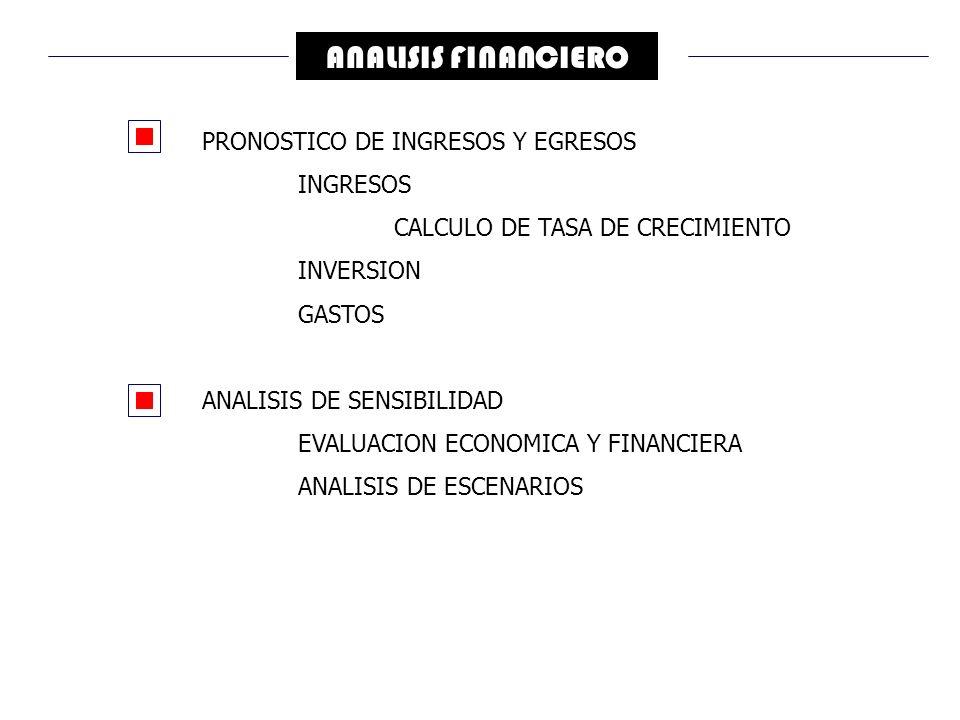 ANALISIS FINANCIERO PRONOSTICO DE INGRESOS Y EGRESOS INGRESOS