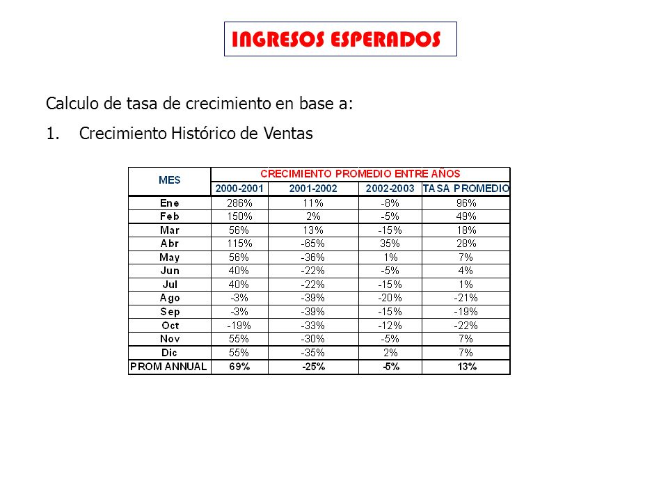INGRESOS ESPERADOS Calculo de tasa de crecimiento en base a: