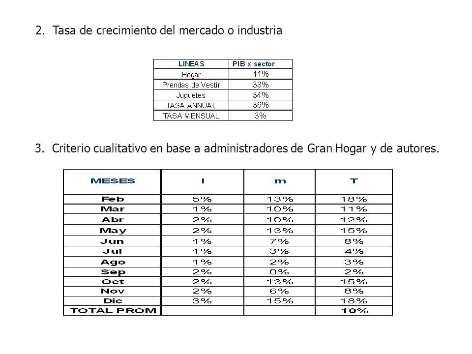 2. Tasa de crecimiento del mercado o industria