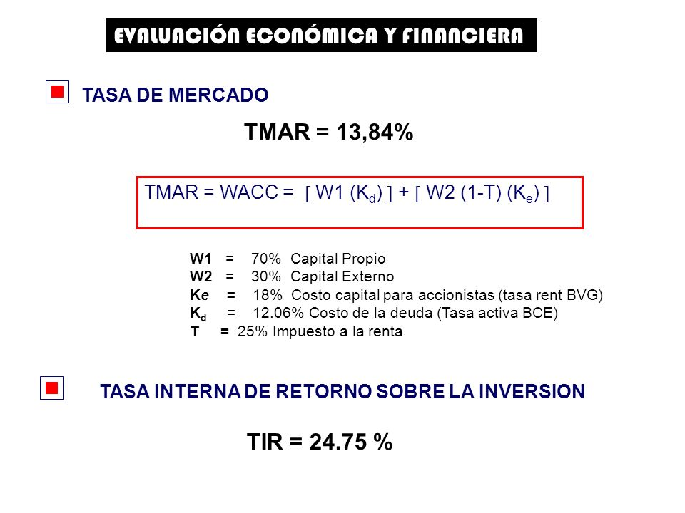 TASA INTERNA DE RETORNO SOBRE LA INVERSION