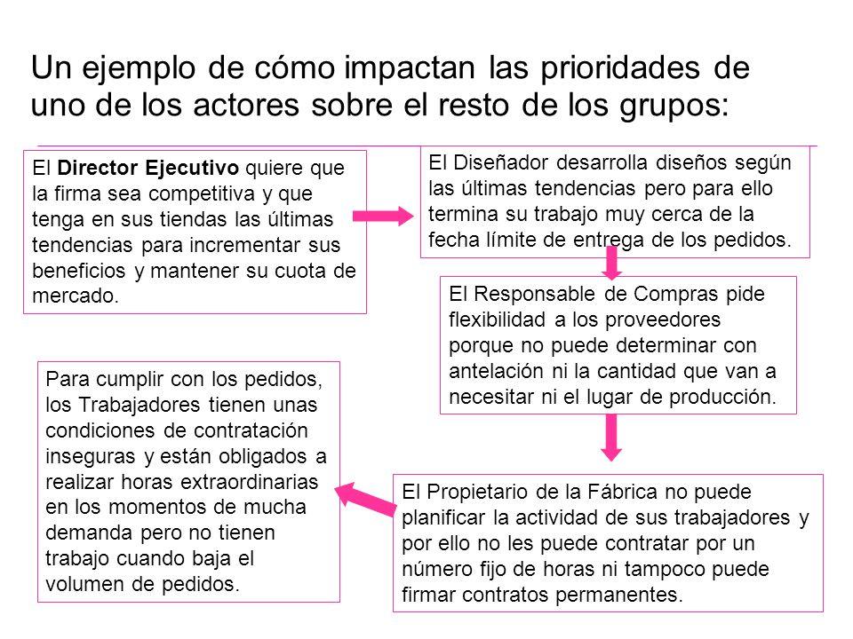 Un ejemplo de cómo impactan las prioridades de uno de los actores sobre el resto de los grupos:
