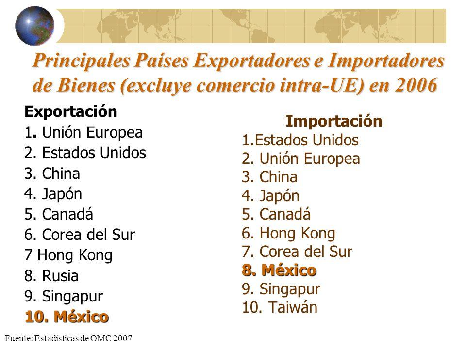 Principales Países Exportadores e Importadores de Bienes (excluye comercio intra-UE) en 2006