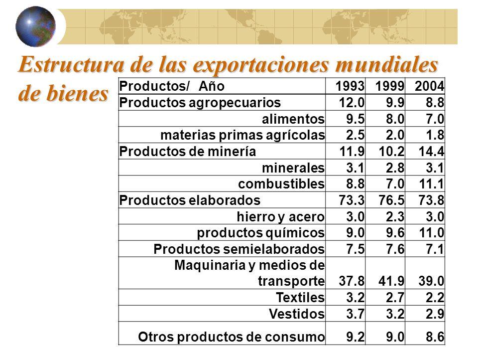 Estructura de las exportaciones mundiales de bienes