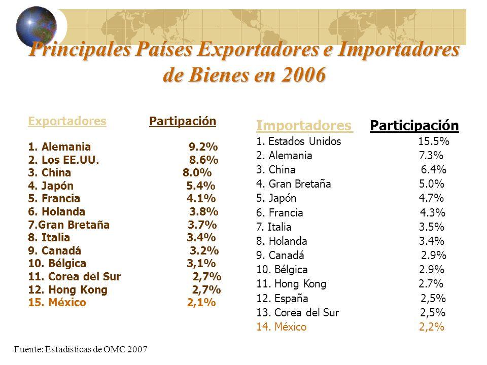 Principales Países Exportadores e Importadores de Bienes en 2006