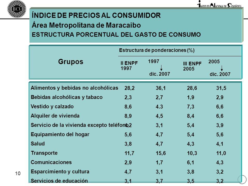 ÍNDICE DE PRECIOS AL CONSUMIDOR Área Metropolitana de Maracaibo