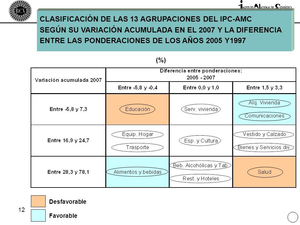 CLASIFICACIÓN DE LAS 13 AGRUPACIONES DEL IPC-AMC