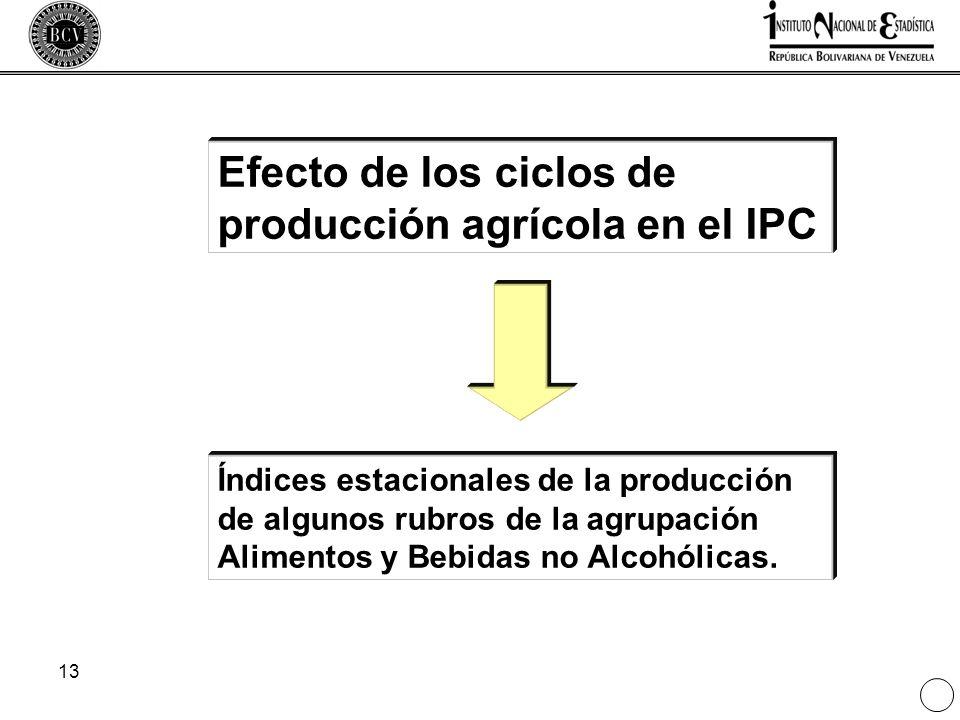 Efecto de los ciclos de producción agrícola en el IPC