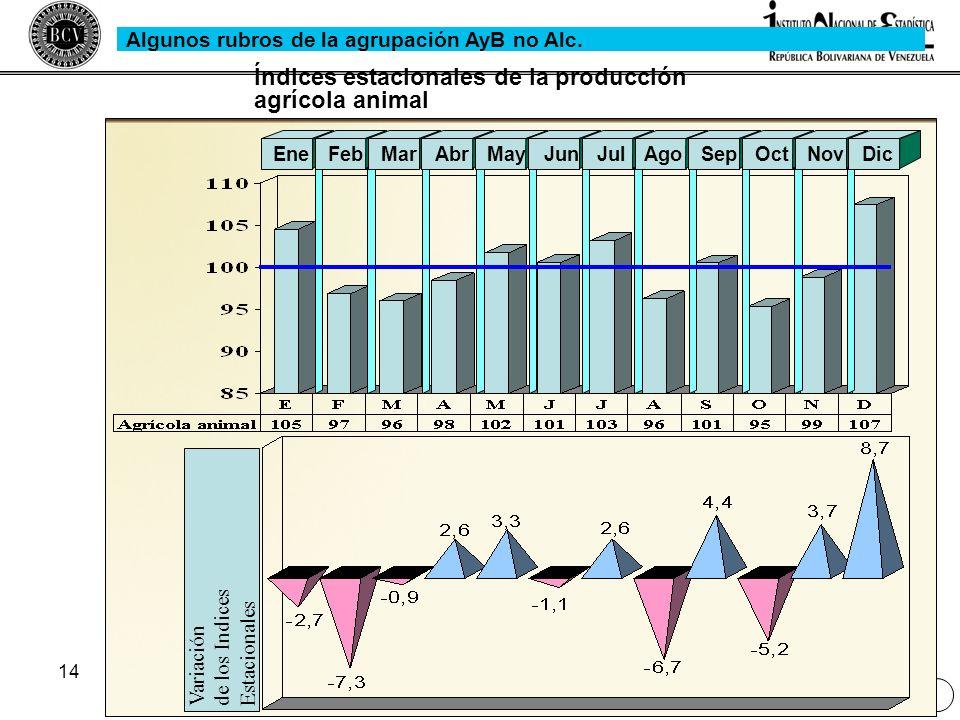 Índices estacionales de la producción agrícola animal