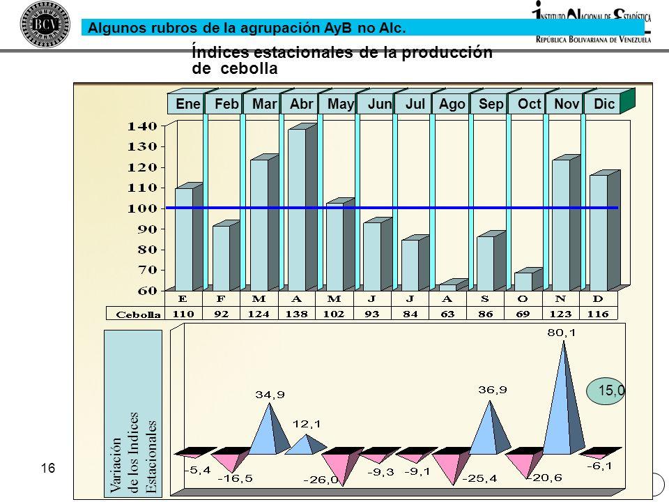 Índices estacionales de la producción de cebolla
