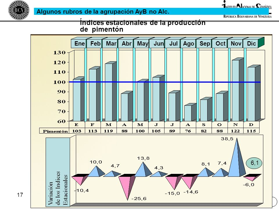 Índices estacionales de la producción de pimentón