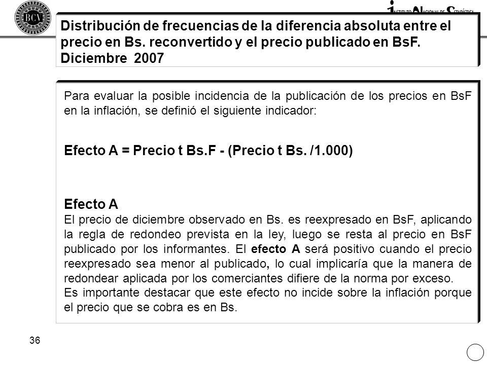 Efecto A = Precio t Bs.F - (Precio t Bs. /1.000)
