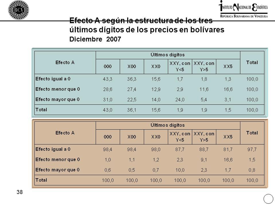 Efecto A según la estructura de los tres últimos dígitos de los precios en bolívares