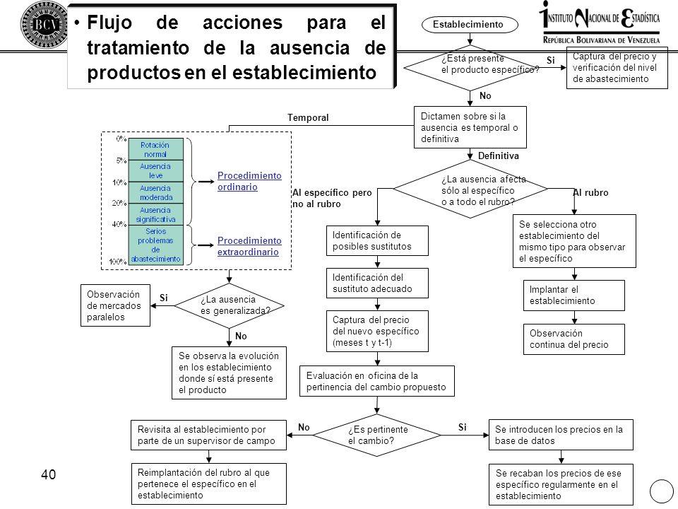 Flujo de acciones para el tratamiento de la ausencia de productos en el establecimiento