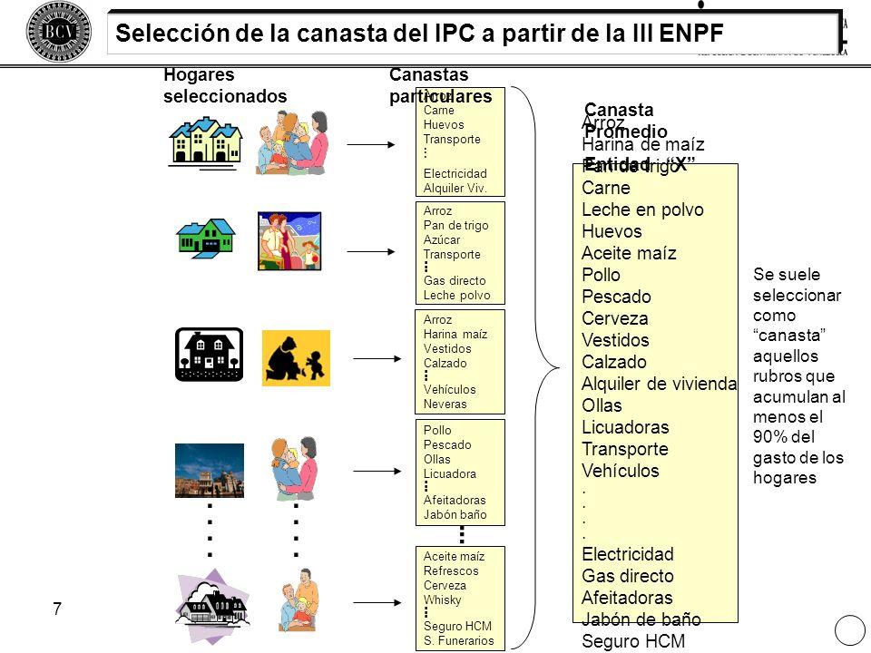 . Selección de la canasta del IPC a partir de la III ENPF