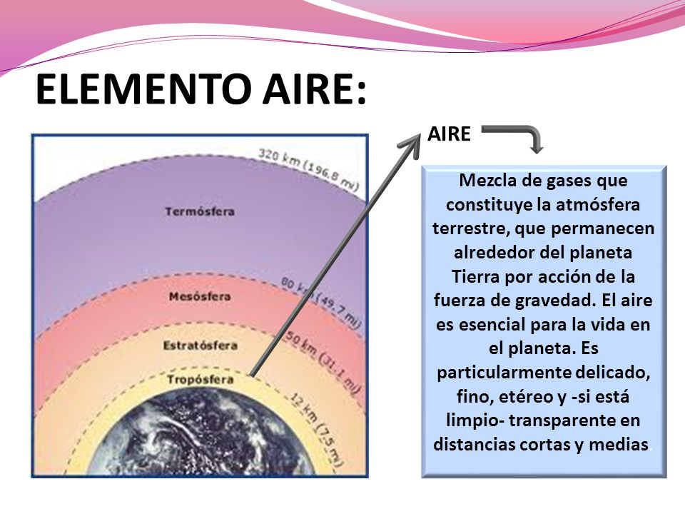 ELEMENTO AIRE: AIRE.