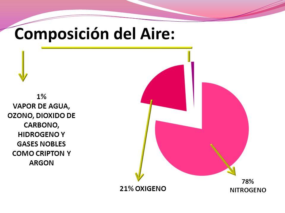 Composición del Aire: 1%