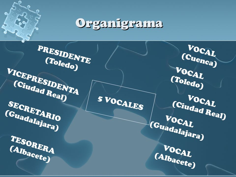 Organigrama VOCAL PRESIDENTE (Cuenca) (Toledo) VOCAL VICEPRESIDENTA