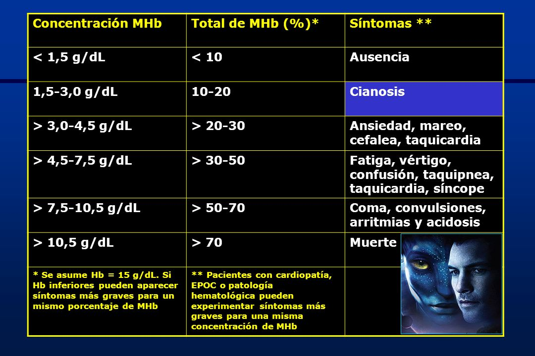 Ansiedad, mareo, cefalea, taquicardia > 4,5-7,5 g/dL > 30-50