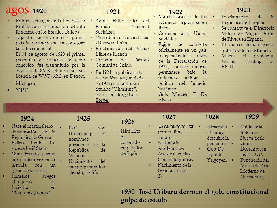 agos 1920. 1921. 1923. 1922. Marcha fascista de los «Camisas negras» sobre Roma. Creación de la Unión Soviética.