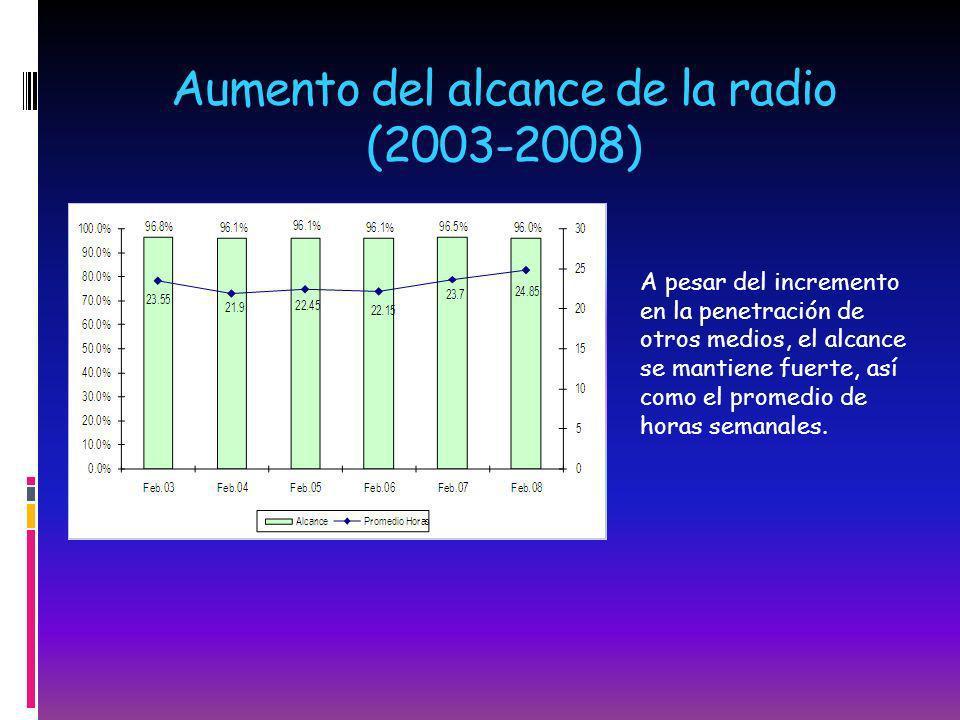 Aumento del alcance de la radio (2003-2008)