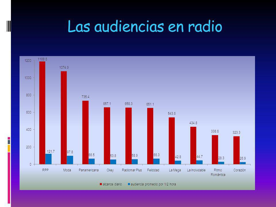 Las audiencias en radio