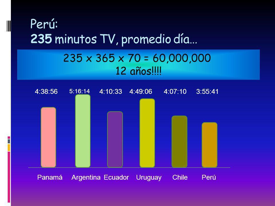 Perú: 235 minutos TV, promedio día…