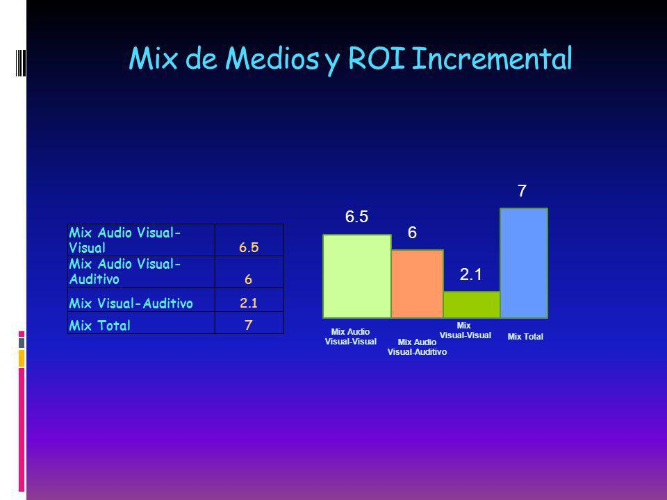 Mix de Medios y ROI Incremental