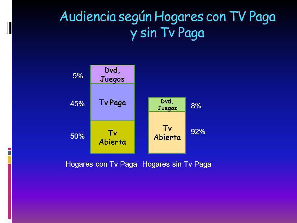 Audiencia según Hogares con TV Paga y sin Tv Paga