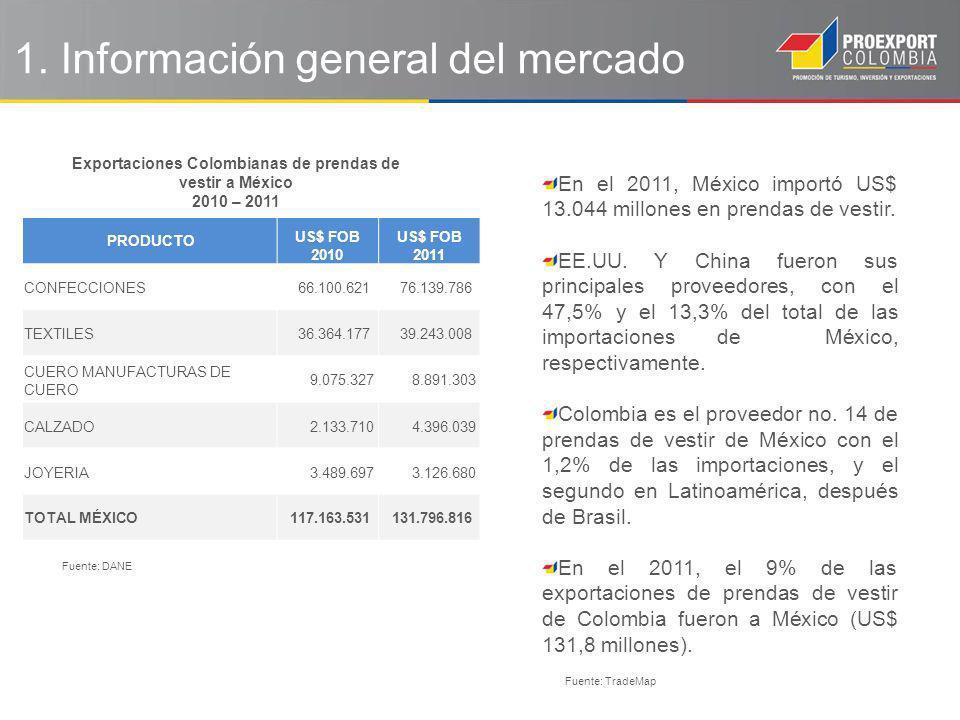 1. Información general del mercado