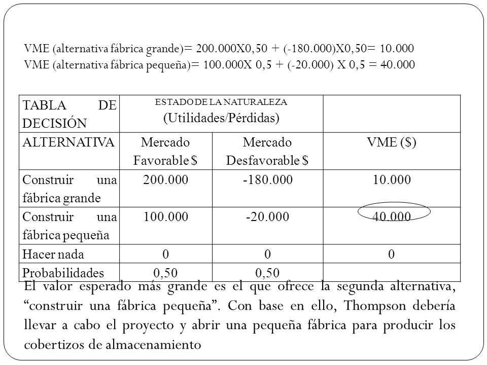 VME (alternativa fábrica grande)= 200. 000X0,50 + (-180. 000)X0,50= 10